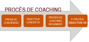 coaching lleida