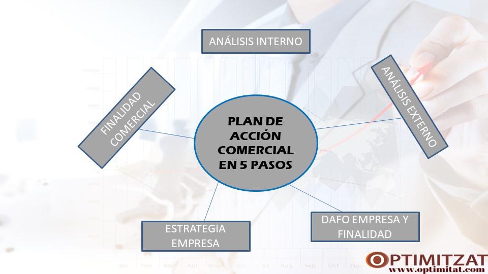 plan de accion comercial